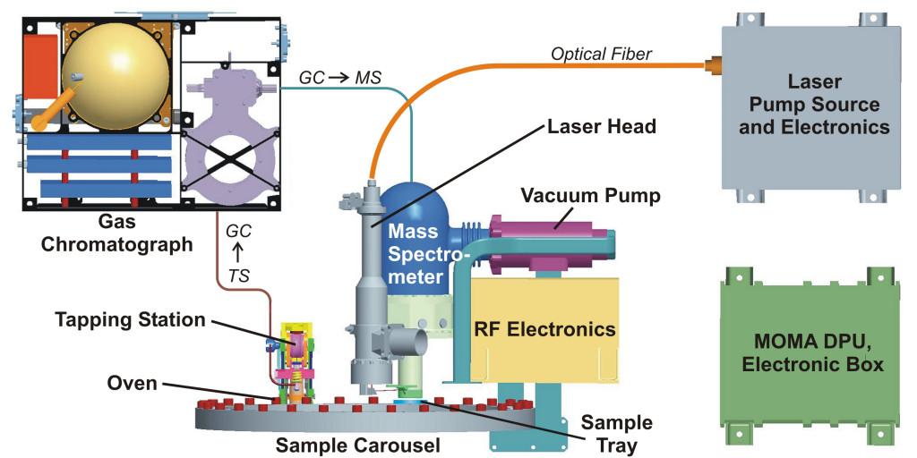 MPS: MOMA (Mars Organic Molecule Analyser) on Exomars